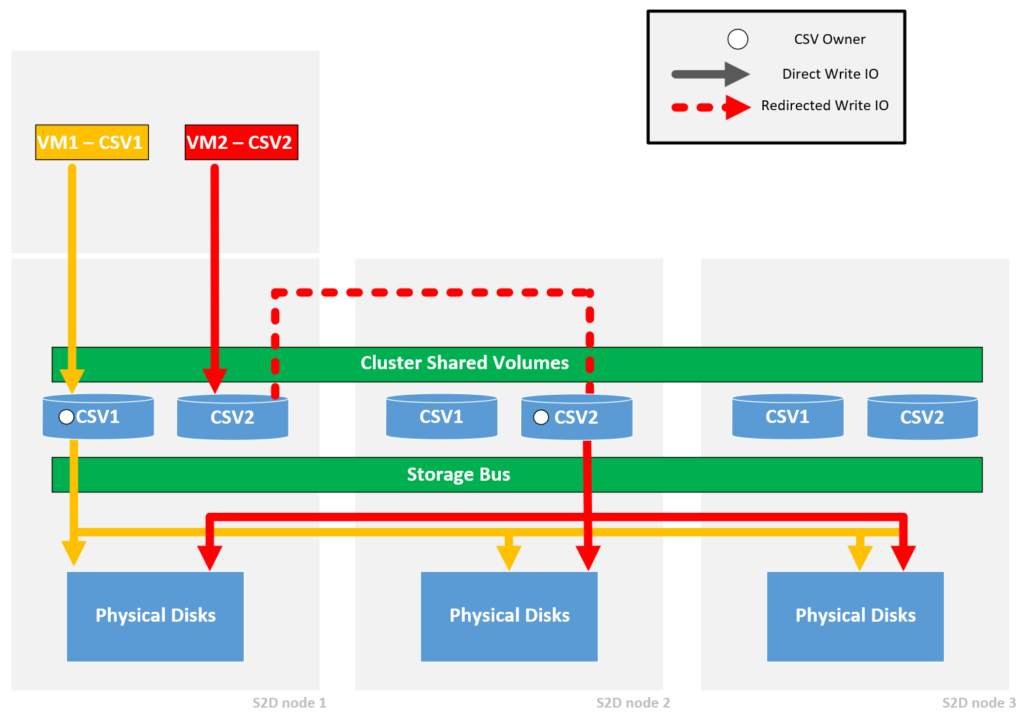 Align VMs with Storage