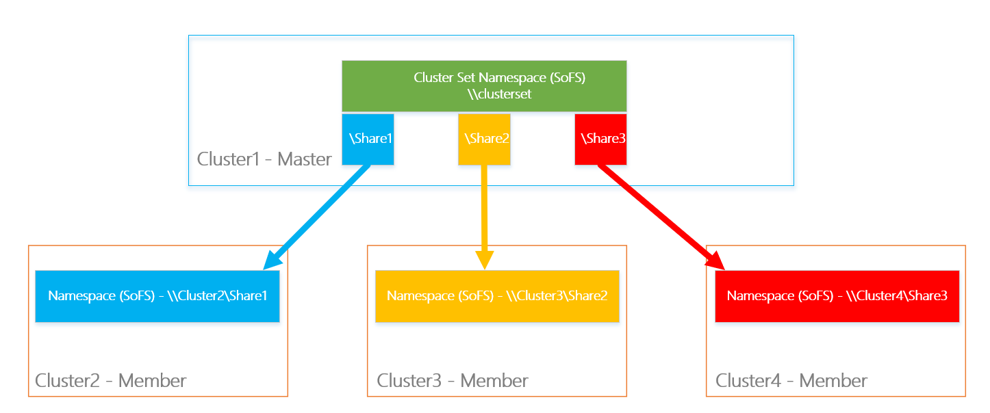 note that when you create an vm, the vm will actually use the storage path  of the member cluster  when the master cluster is down, your vms will still  work