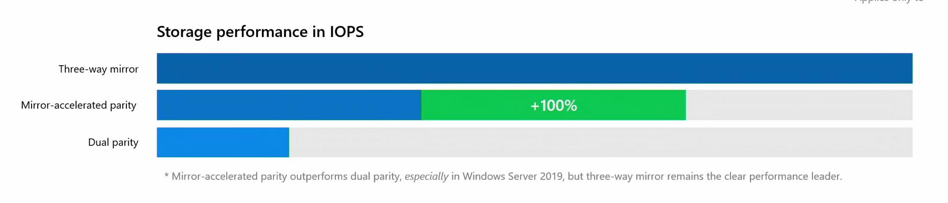Windows Server Summit - S2D recap