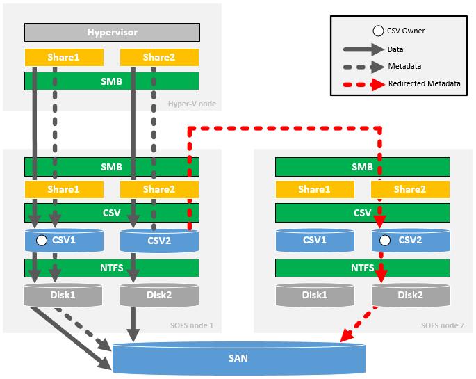 SOFS Symmetric Storage