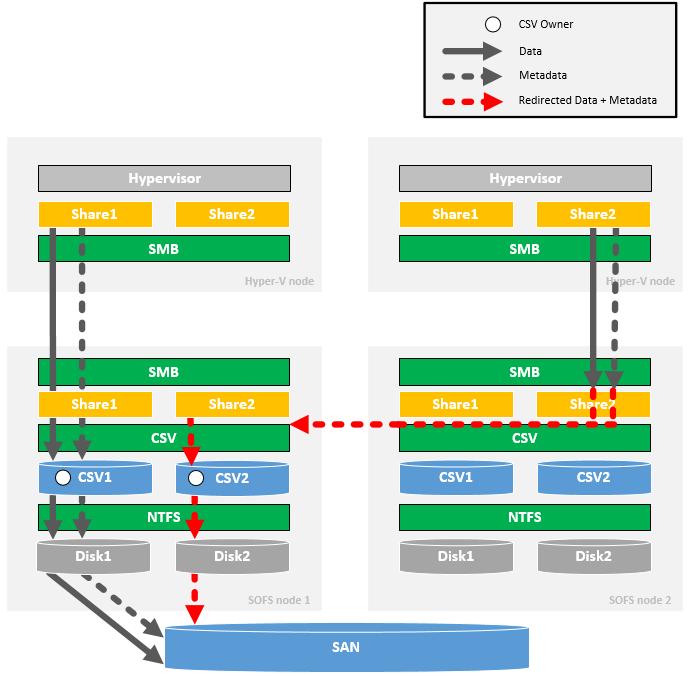 SOFS - CSV Rebalancing